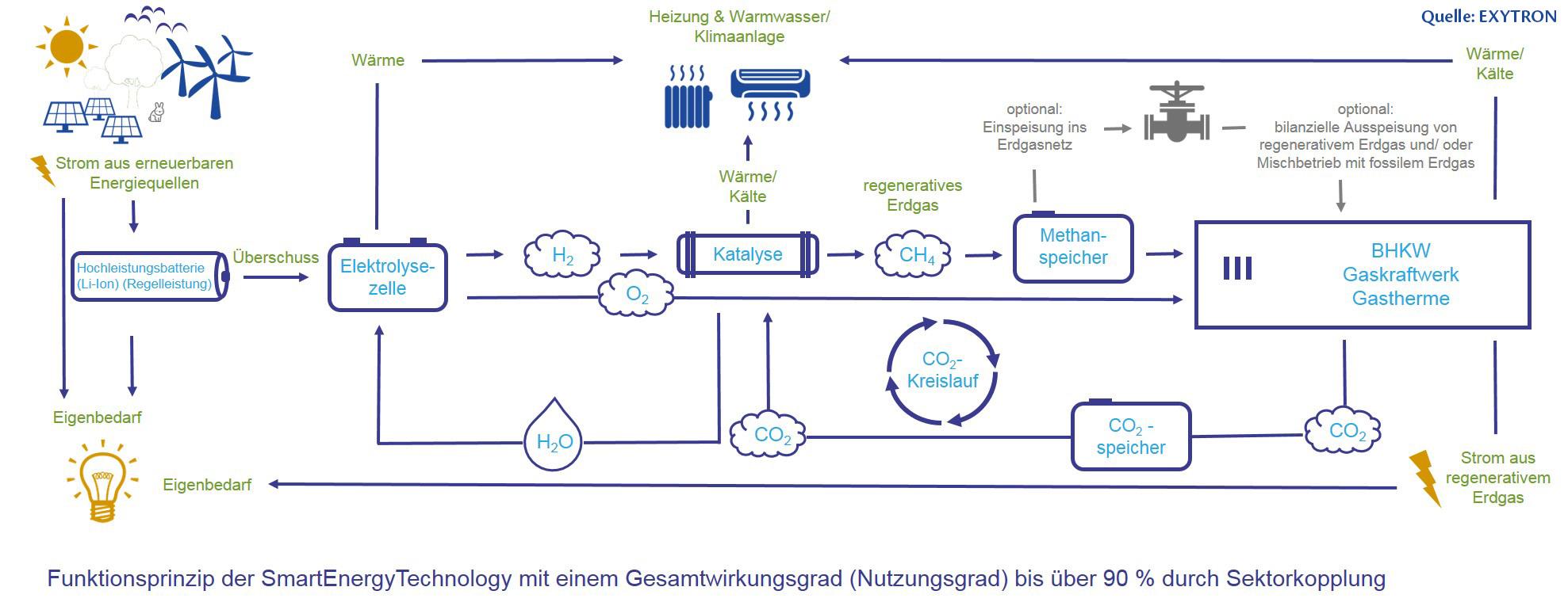 Grafik des Funktionsprinzip des Blockheizkraftwerkes